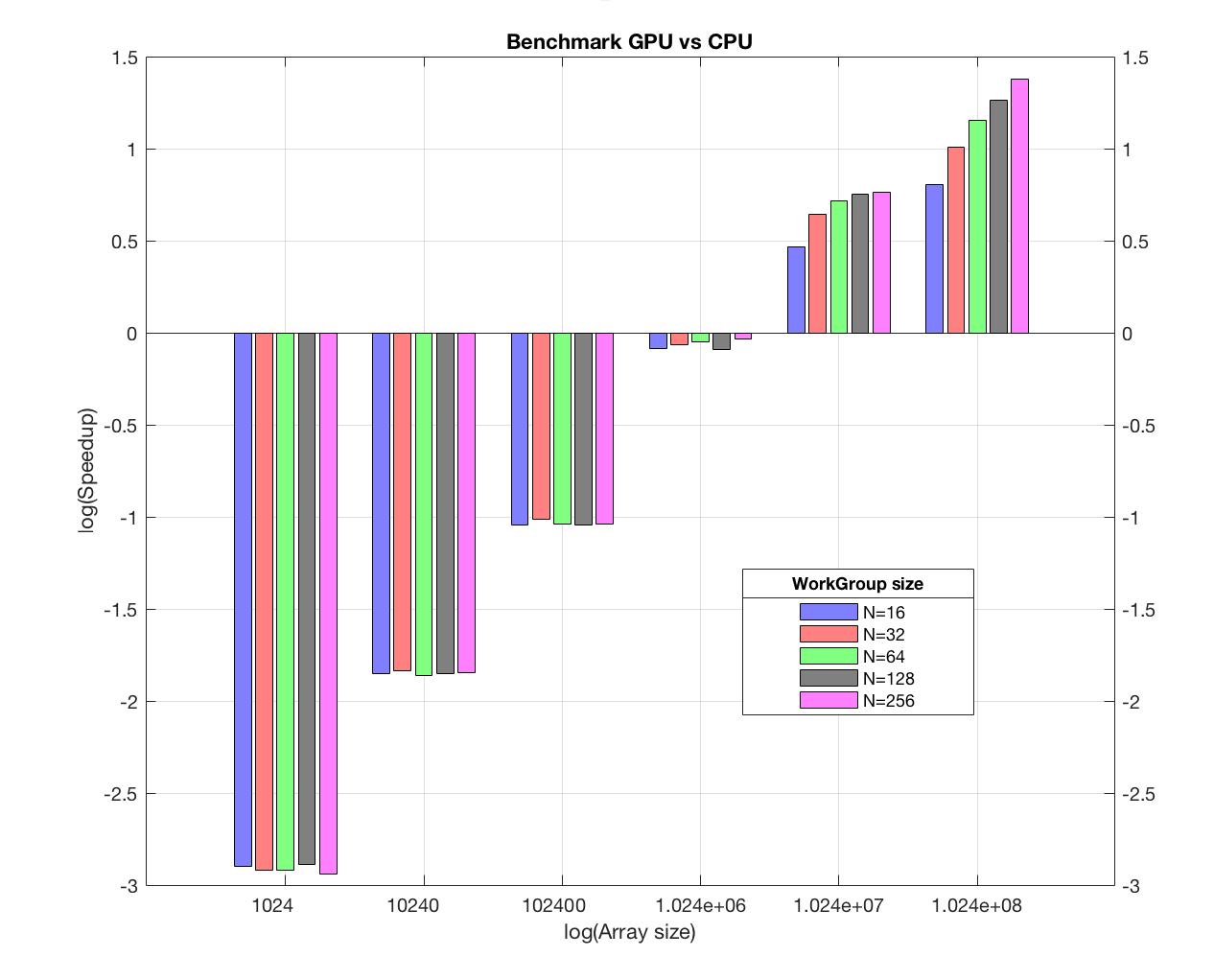 Parallel Sum Reduction - GPU/OpenCL versus CPU