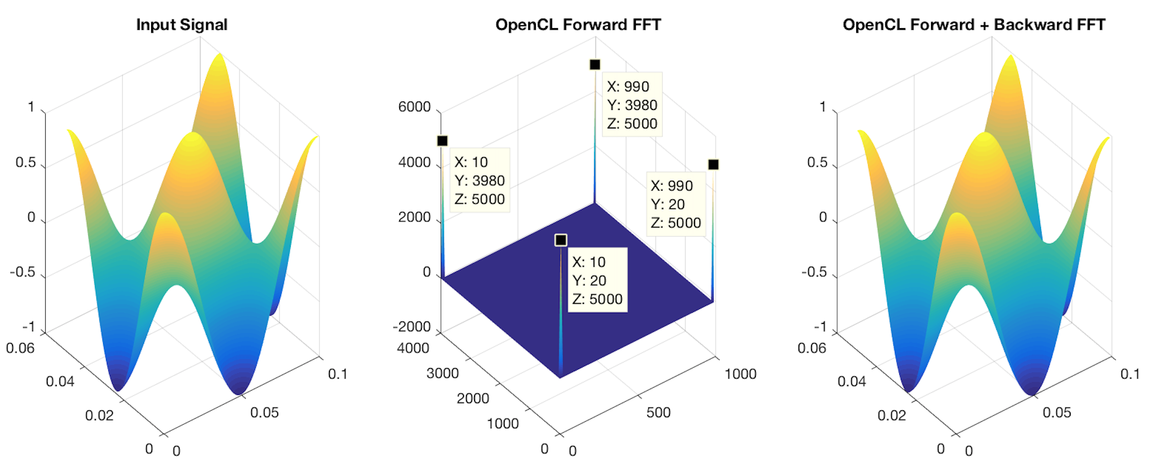 Examples Fast Fourier Transform (FFT) GPU/OpenCL